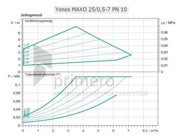 WILO Yonos MAXO 25/0,5-7 PN10-66603