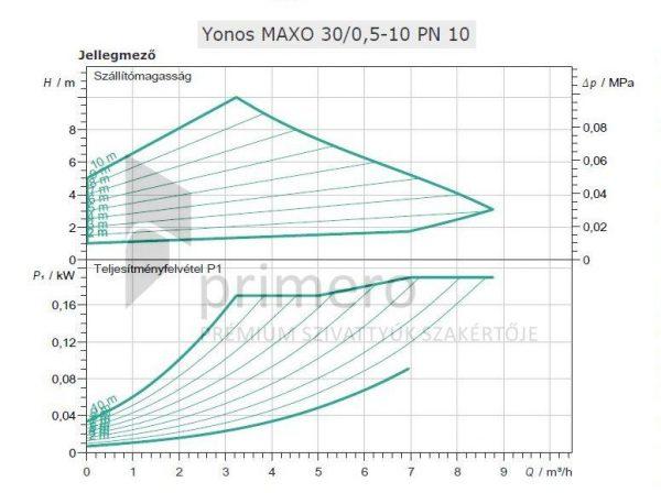 WILO Yonos MAXO 30/0,5-10 PN10-66615